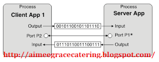 Cara Kerja Jaringan Internet Operator