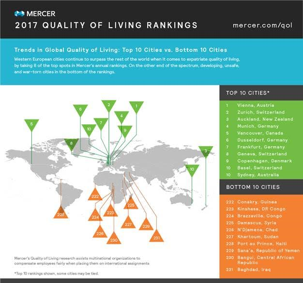 Hyderabad in India emerges as the city with the best quality of living, third year in a row according to Mercer's Quality of Living Report 2017