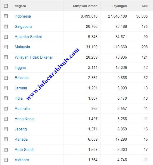 Blog Bahasa Indonesia Juga Berpotensi Hasilkan Klik Adsense dari Pengunjung Luar Negeri