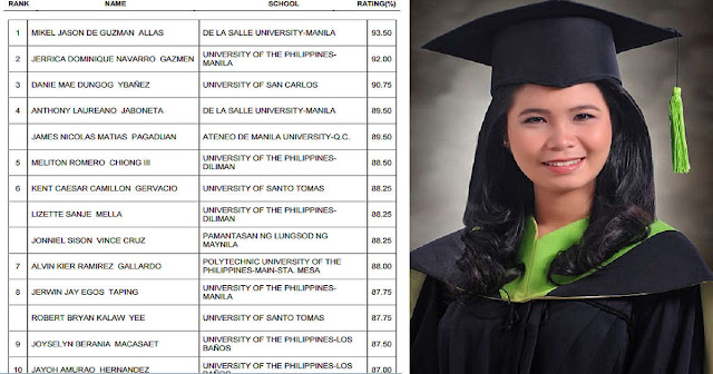 Pinay Factory Worker's Daughter Just Beat Majority Of Students From Top Four Schools In Chemistry Boards!