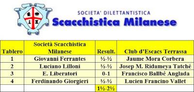 Resultados del encuentro Società Scacchistica Milanese - C. A. Terrassa