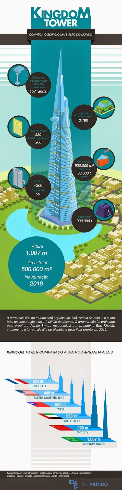 Infográfico prédio mais alto do mundo
