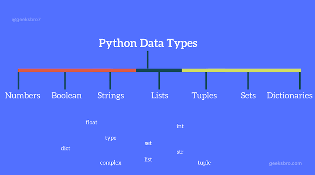 Image result for Python data types