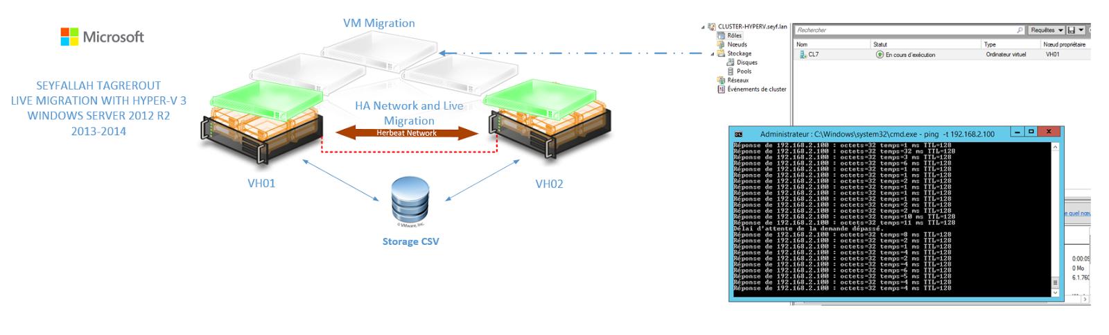 seyfallah virtualization live migration avec hyper v 3 0. Black Bedroom Furniture Sets. Home Design Ideas