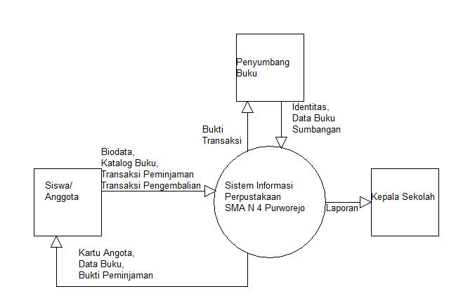 Prototype sistem informasi perpustakaan candra adi w site oleh karena itu dfd usulan perancangan untuk sistem dapat dijelaskan dengan spesifikasi proses yang disusun gambar 4 diagram konteks ccuart Gallery