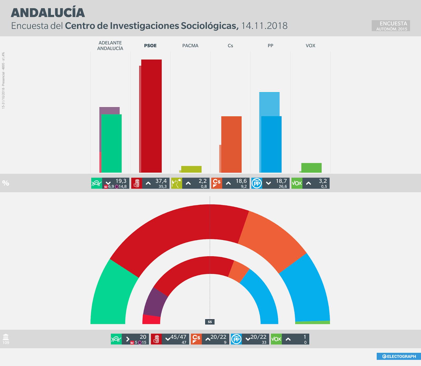 Gráfico de la encuesta para elecciones autonómicas en Andalucía realizada por el CIS en octubre de 2018