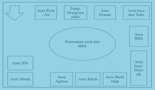 Model Pembelajaran PAUD TK RA Dengan Pendekatan Area