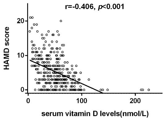 図:ビタミンDと脳卒中後うつスコア