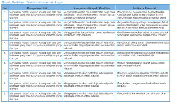 Kisi-Kisi Soal Pretest PPG 2018 Teknik Instrumentasi Logam