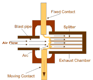 the working principle of air circuit breaker is quite totally different  from alternative varieties of circuit breaker  the most aim of circuit  breaker is to
