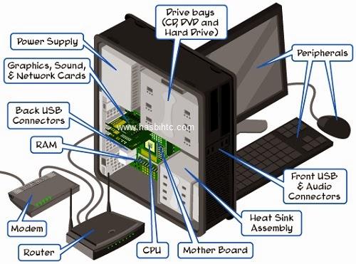 Bagian-Bagian Komputer Dan Fungsinya