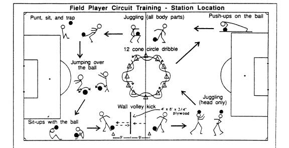 Circuit Training news: Football Circuit Training