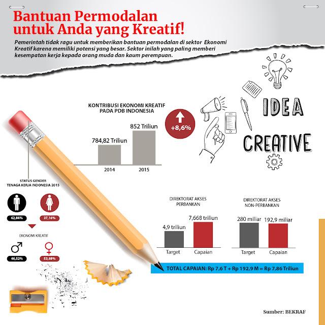 Kontribusi Ekonomi Kreatif terhadap PDB Indonesia