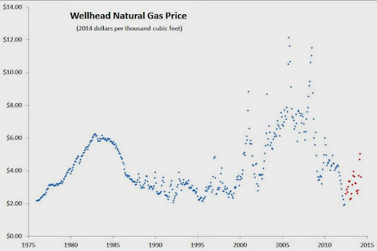 Natural Gas Ain't Cheap...