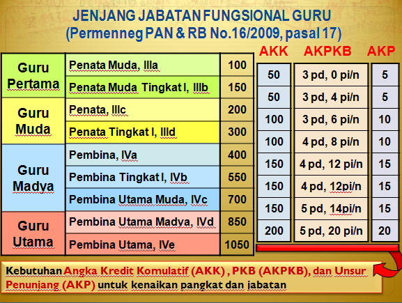tabel angka kredit guru