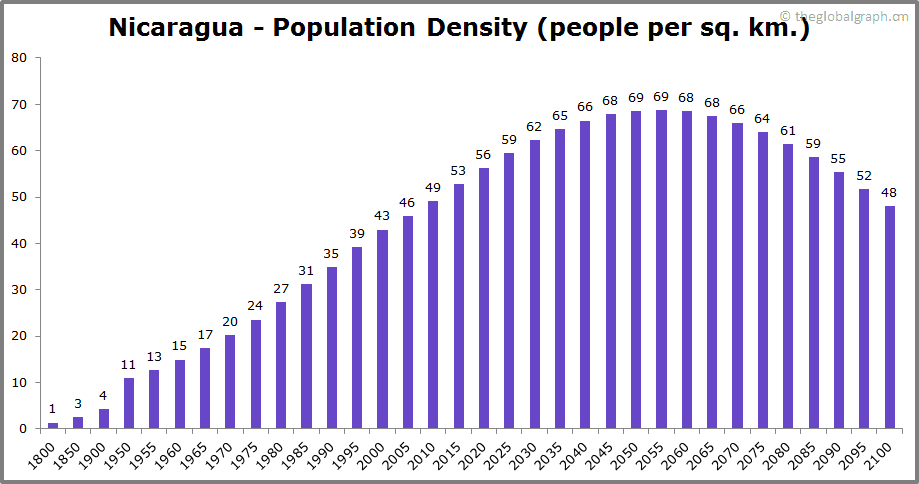 Nicaragua  Population Density (people per sq. km.)