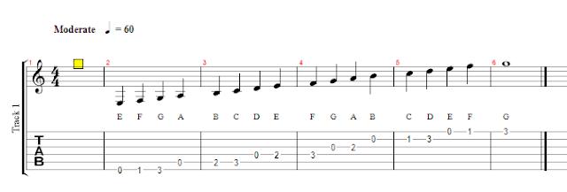 belajar not balok, belajar gitar, tips gitar, not balok, not balok pada gitar
