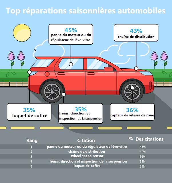Réparations saisonnières automobiles: Printemps
