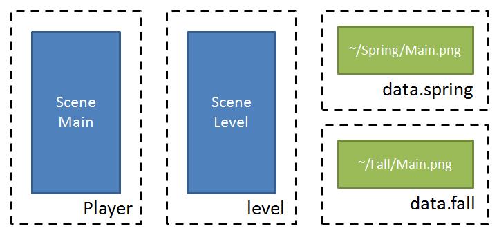 測試專案打包架構,Player 表示主程式資源,包含場景 Main;level 為 assetbundle,包含場景 Level,並且使用到 ~/Spring/Main.png;data.spring & data.fall 使用 variant 機制打包的兩個 assetbundles,包含相同檔名的 Main.png,但圖片內容不同