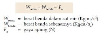 Bunyi dan Contoh Hukum Archimedes