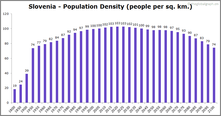 Slovenia  Population Density (people per sq. km.)