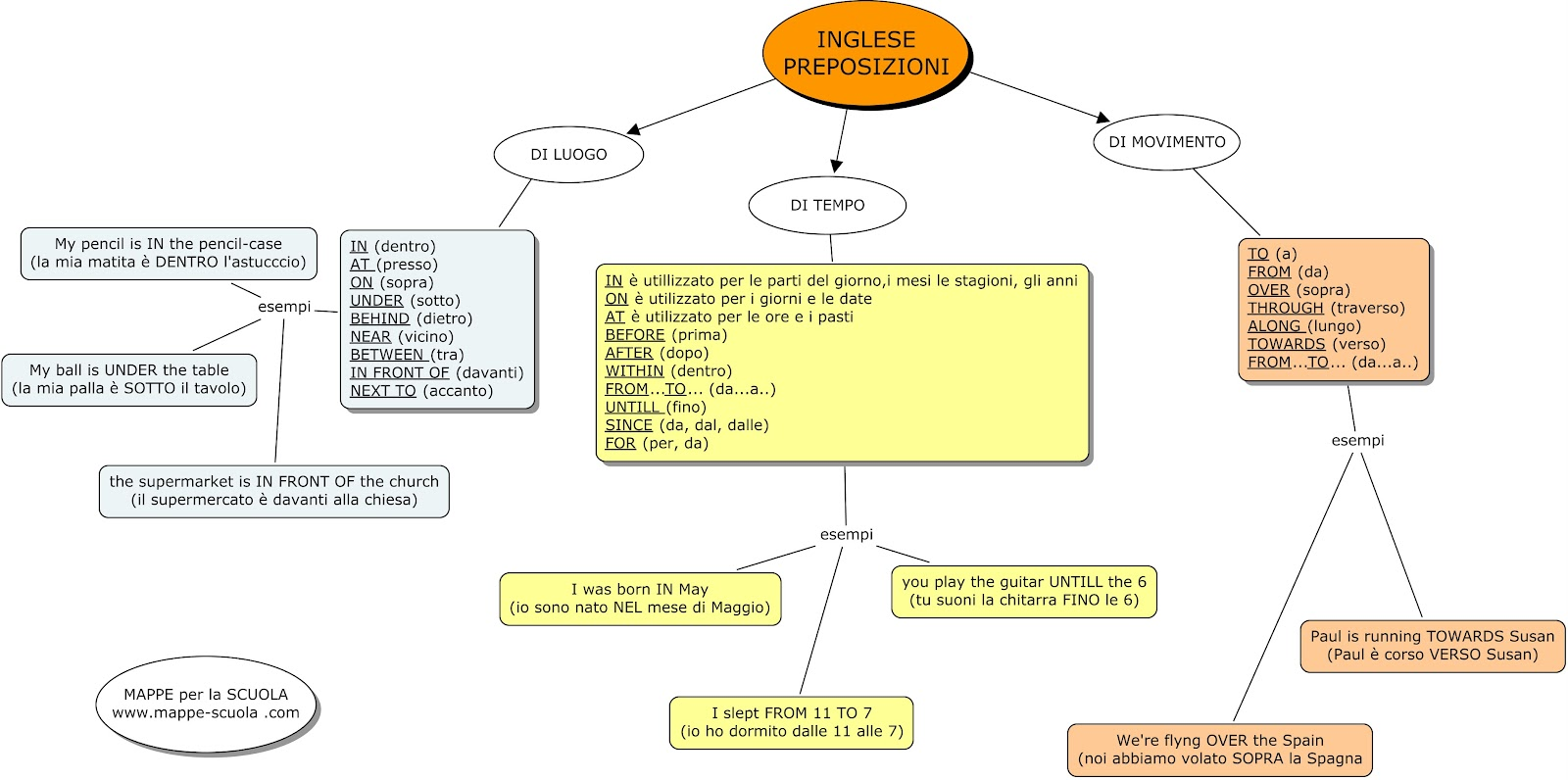 Mappe Per La Scuola Inglese Preposizioni