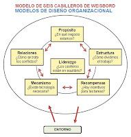 MODELO DE SEIS CASILLEROS DE WEISBORD-MODELOS DE DISEÑO ORGANIZACIONAL