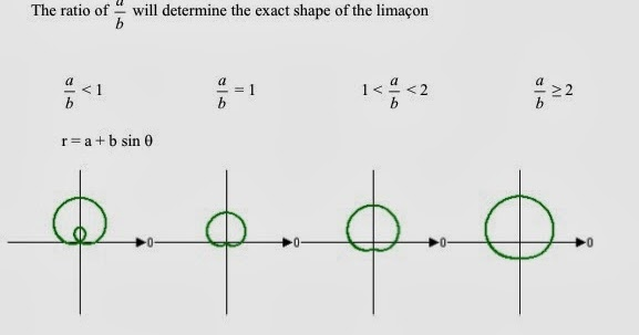 Is this how you math? : 10.7: Graphs of Polar Equations