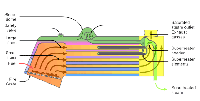 super heater diagram