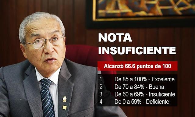 """Pedro Chávarry con calificación """"insuficiente"""" fue ratificado"""