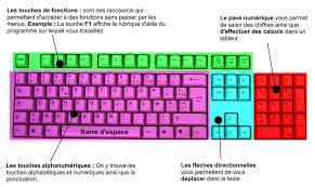 http://combatdetous.blogspot.be/p/raccourcis-clavier-sapplique-windows-10.html