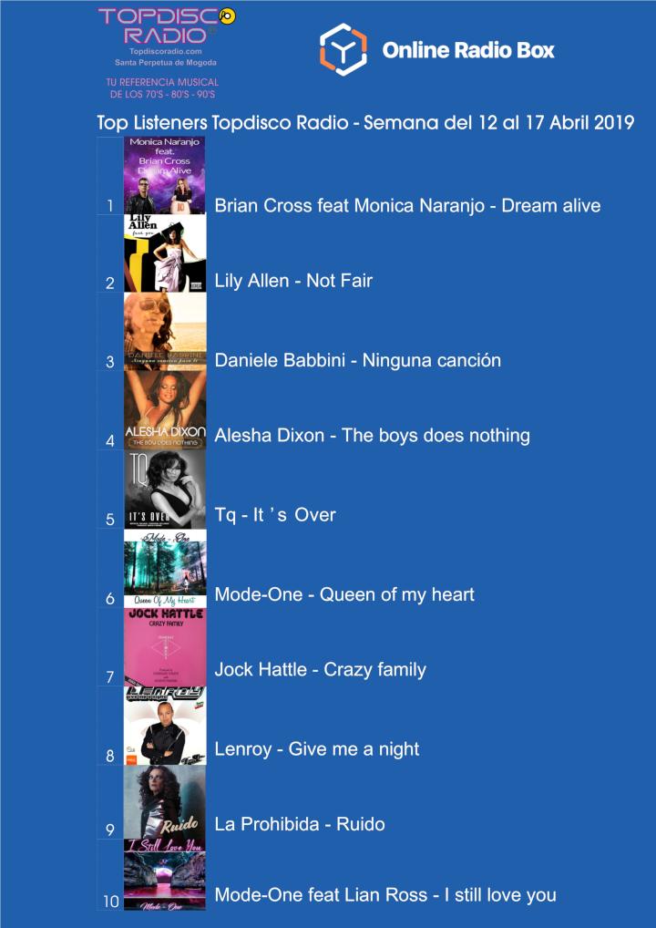 Top Listeners Semana del 12 al 19 Abril 2019