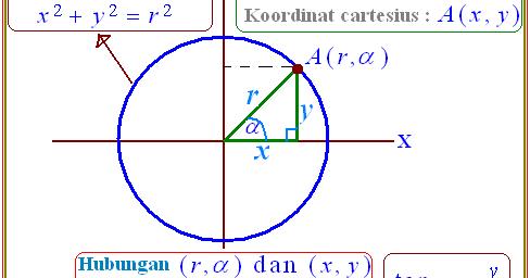 Koordinat kutub dan koordinat cartesius pada trigonometri konsep koordinat kutub dan koordinat cartesius pada trigonometri konsep matematika koma ccuart Images