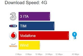 internet più veloce su cellulare e mobile