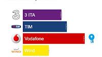 Quale operatore mobile ha internet più veloce in 3G e 4G LTE