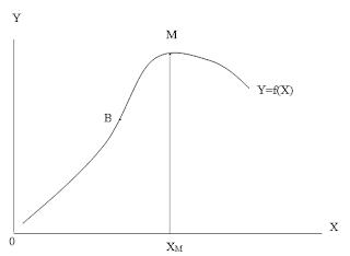 Hubungan antara faktor produksi dan produk