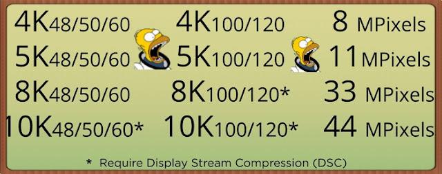 الإعلان عن توفر دقة 10k تقنية جديدة تتفوق على 4k و 8k