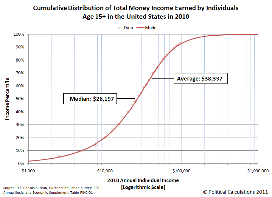 2010 Cumulative Distribution of Total Money Income Earned by Individuals Age 15+ in the United States