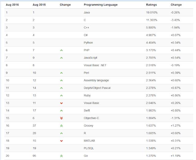 Ranking-Lenguajes-Tiobe-Agosto-2016