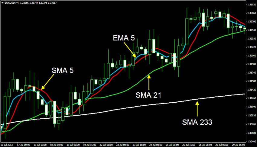 Ema 233 forex pair which cross