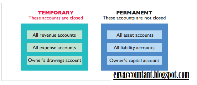 what is the result of the closing entries in accounting Closing entries made in the accounting cycle bring the income statement  accounts to  similarly, closing entries are made to the expense accounts by  crediting each  this will reduce retained earnings as a result of the net loss for  the period.