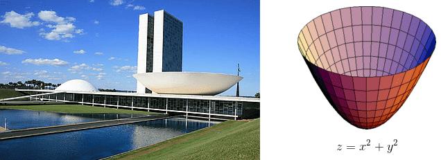 Paraboloides circulares no Congresso Nacional