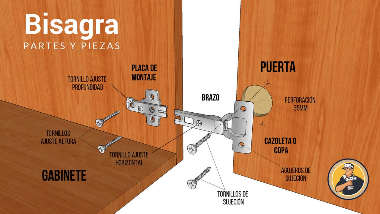 C mo colocar bisagras en las puertas de melamina - Como ajustar una puerta de madera ...