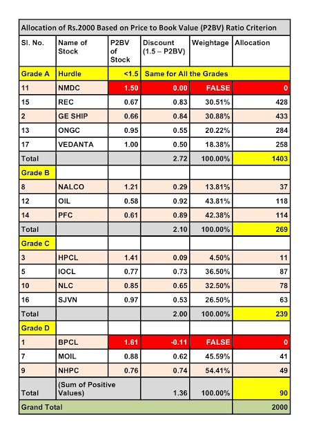 Glorious Indian Stocks to Buy this August 2018 : Allocation Based on price-to-book-value ratio criterion