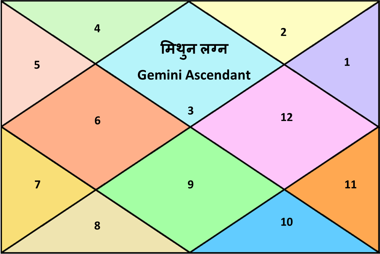 Astrology Solutions A Complete Introduction To Gemstone