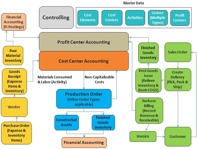 sap supplier relationship management solution map composer