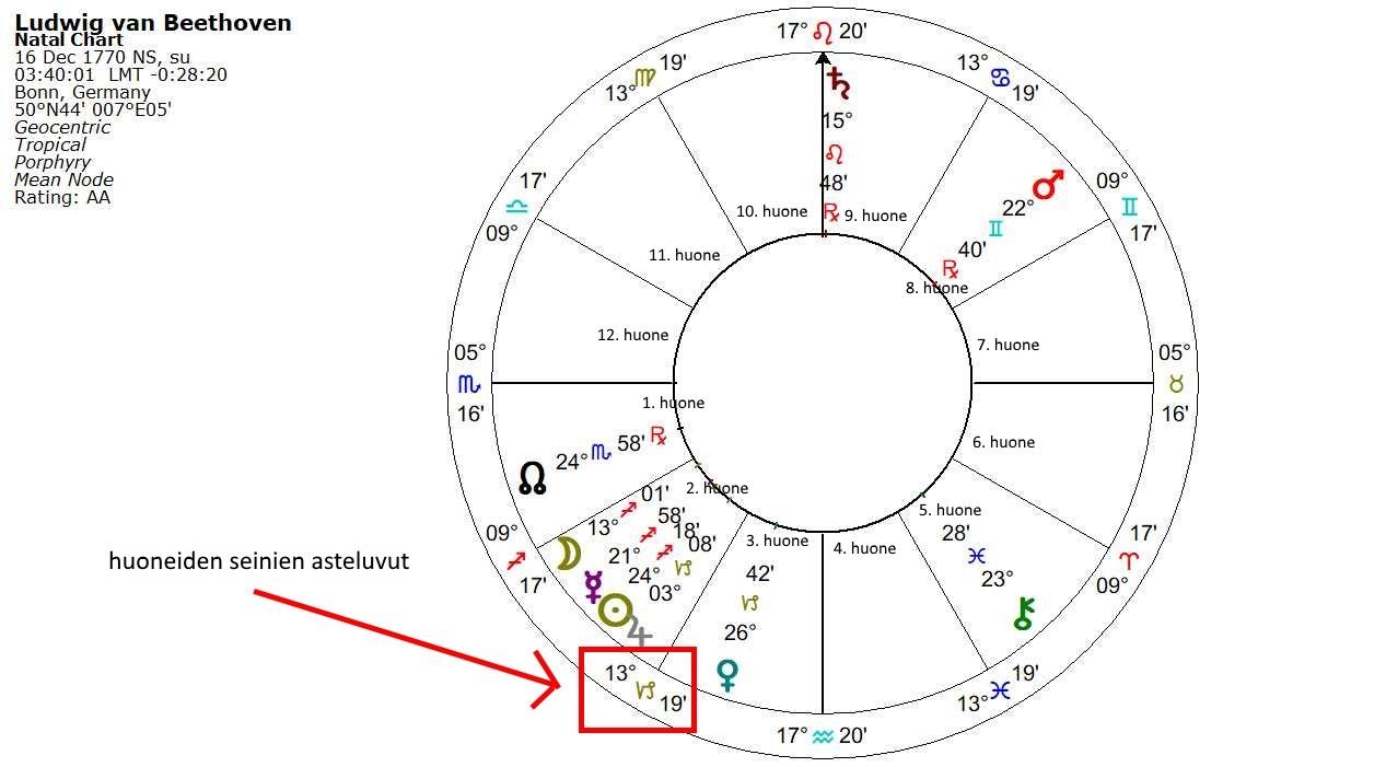 dating sivustot perustuvat astrologia