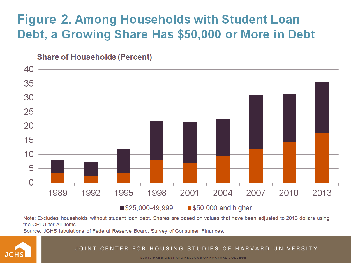 Housing Perspectives (from the Harvard Joint Center for Housing Studies): The Changing Profile ...