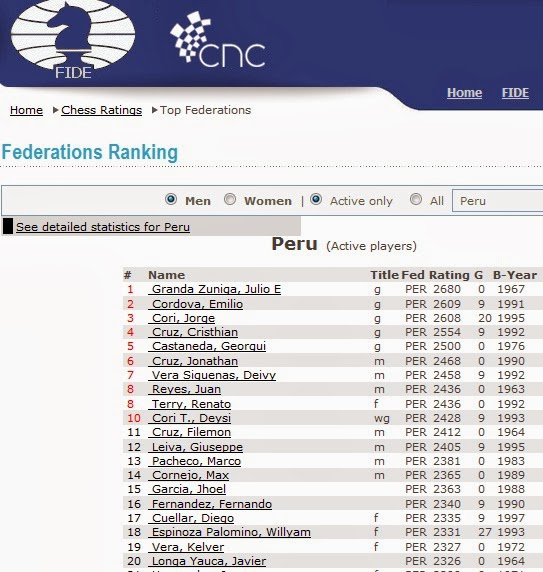 http://ratings.fide.com/topfed.phtml?tops=0&ina=1&country=PER