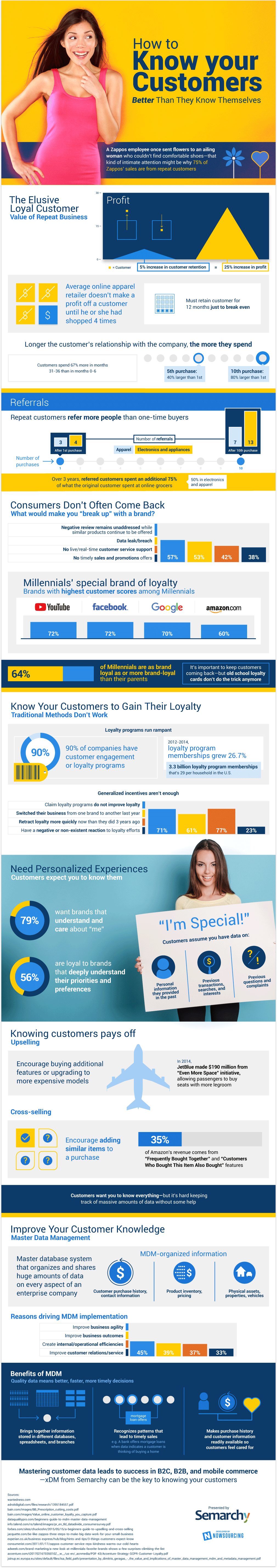 Know Your Customers! #infographic